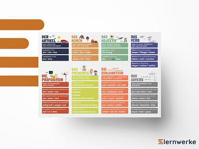Lernposter/Lehrposter/Schulposter für Wortarten | DIN A1 wortarten schulposter lehrposter lernposter