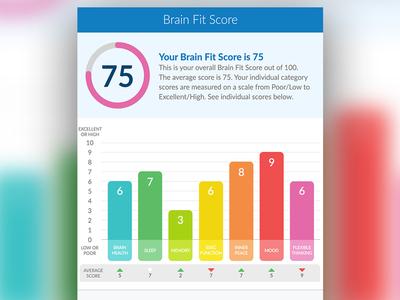 Brain Fit Score