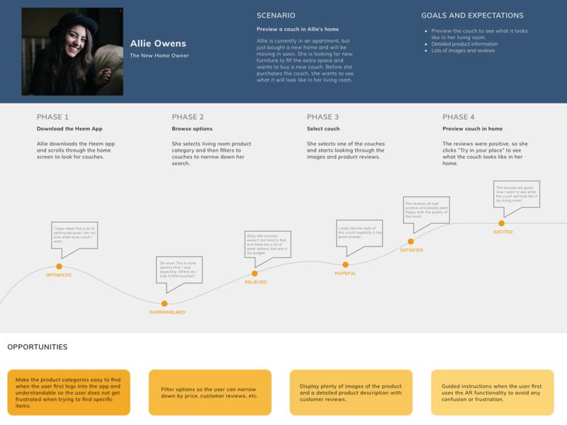 Customer Journey Map customer journey map ux design
