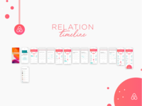 Relation Timeline @Airbnb Case Study