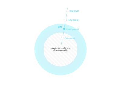hScore guide wellbin data visualization health d3 hscore