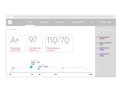 Dashboard exploration wellbin wireframe dashboard health