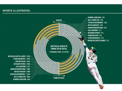 Sports Illustrated: Ramón Laureano