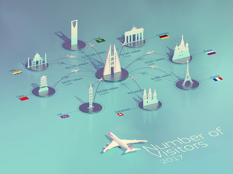 Travels in Bahrain inforgaphic travel bahrain icons kadasarva illustration