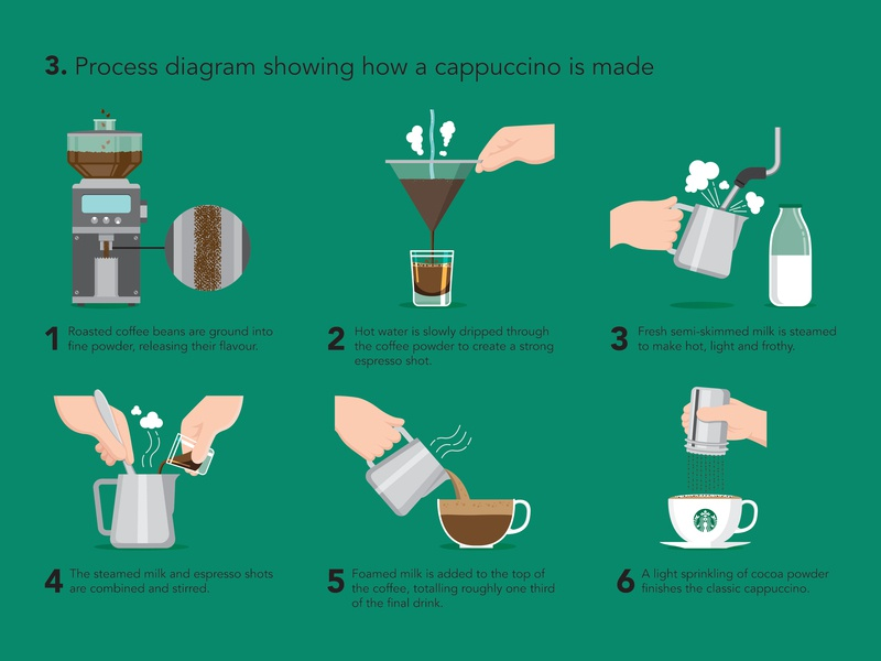 Starbucks Infographic illustration infographic