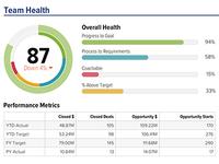 Team Health Score Metrics