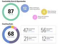 Coachability Metrics