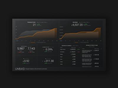 Custom Analytical Dashboards & Scorecards