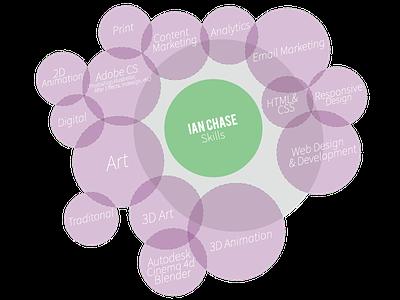 Venn Diagram Skills skills ven diagram digital art 3d animation web