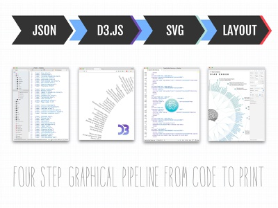 Making The Cognitive Bias Codex - A Four Step Pipeline cognitive bias svg behind the scenes sketch vector process