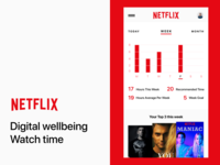 Netflix Stats Digital Wellbeing
