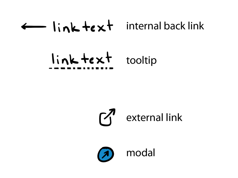 Link Treatments icons links ux ui