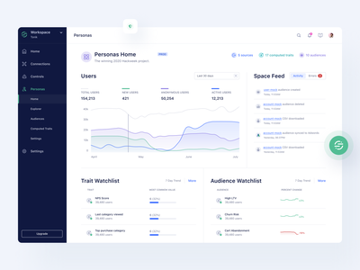 🌲 Segment — App Redesign userinterface design system web app evergreen segment data app web apps tonik visual redesign user dashboard productdesign website clean interface product ux ui design