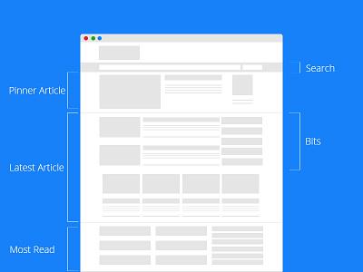 Redesigning Techstream redesign wireframe prototype minimal blog