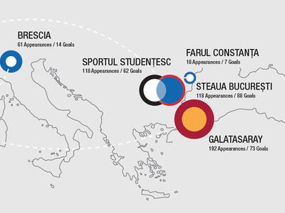 Hagi Infographic - Club History and Statistics colour logo messi player design statistics infographic soccer football hagi