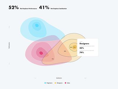 performance / satisfaction infographic heatmap minimal graphic infographic light ui design uidesign ui design