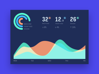 Project Analytics Dashboard freebie flat charts bootstrap dashboard concept analytics interface sketch psd download ui