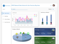 Bytemobile / Citrix Network Data Dashboard