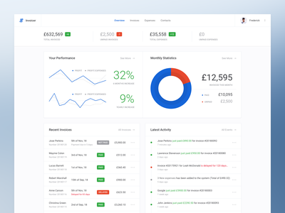 Invoicing Platform (Dashboard UI Kit 3.0) table analytics design landing ui kit performance clean summary stats apps graph profile ui dashboard