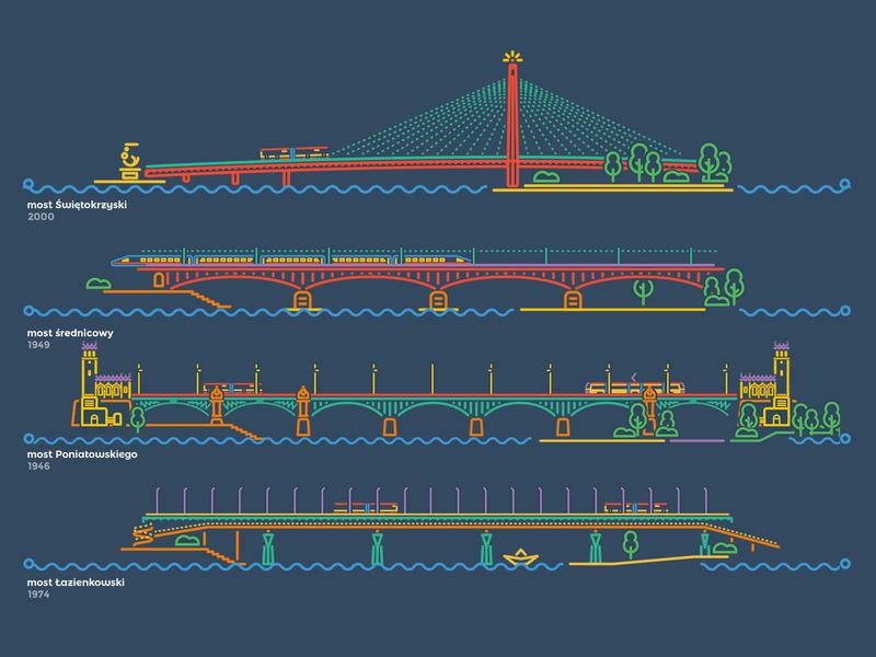 Bridges of Warsaw lineart illustration bridge most wisła vistula river city warszawa warsaw