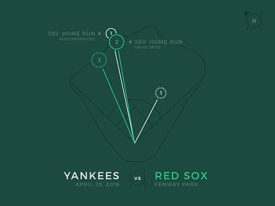 Red Sox Scores: April 29, 2016 ballpark map charts chart infographic data visualization data viz data sports baseball
