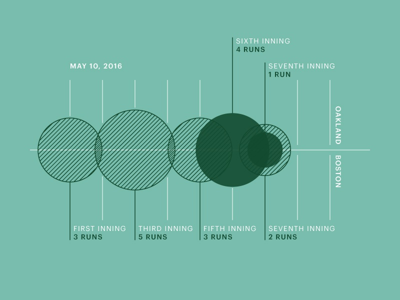 Red Sox Scores: May 10, 2016 charts chart infographic data visualization data viz data sports baseball