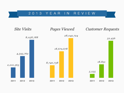 2013 Review Charts custommade visual design clean charts graphs data data visualization trends infographics flat stats
