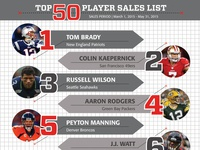 NFLPA Top 50 Player Sales List