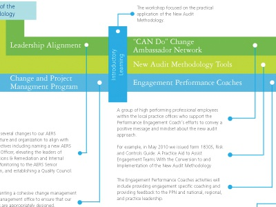 Fun with InfoGraphics! green blue chart info graphic timeline