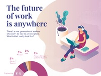 New Infographic - The future of work is anywhere