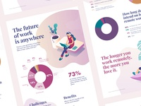 Infographic - The future of work is anywhere