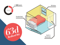 Flatmate finding Infographic