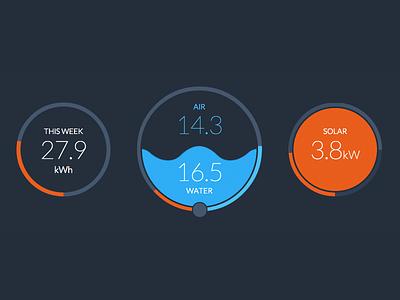Solar Panel Dashboard dials data chart dasboard
