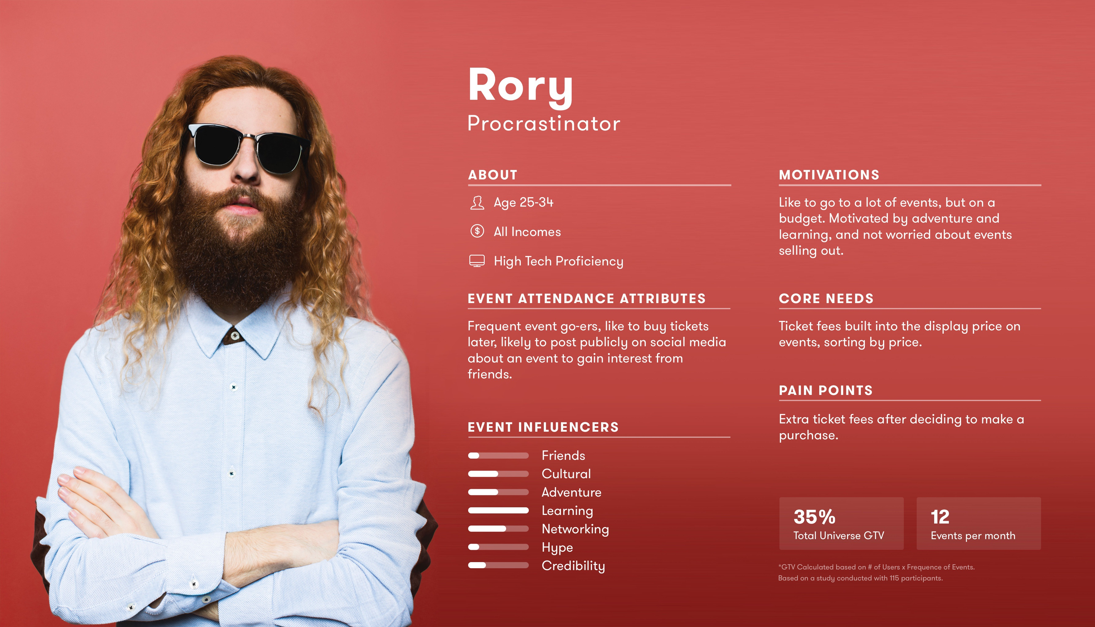 Rory the procrastinator