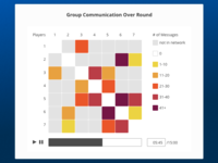 Group Communication Heatmap