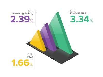 CTR Comparison dashboard infographic graphs performance ctr 3d graphs