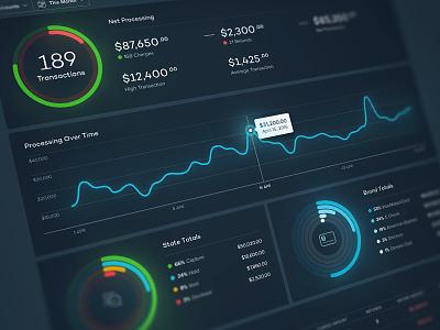 Dashboard interface user interface ux ui webdesign web design web app finacial analytics reports dashboard