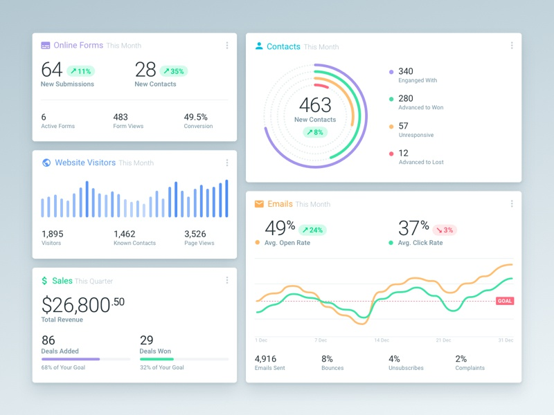 Dashboard Reports web application interface user interface ux ui web app web design crm analytics reports dashboard