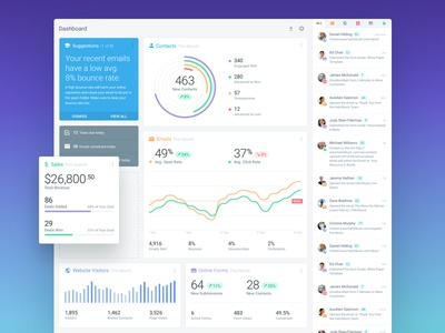 CRM Dashboard Reports