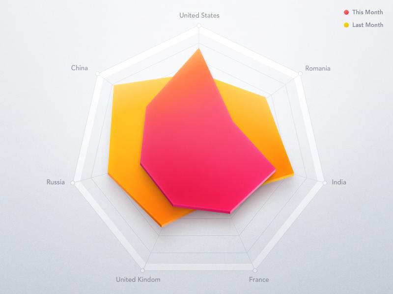 Dribbble graph