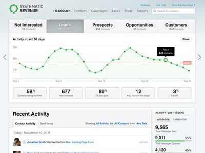 Dashboard Design user interface ux analytics reports web design web application web app ui interface dashboard