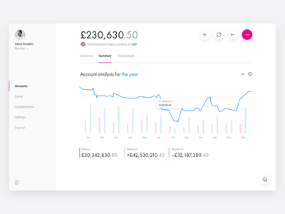 Chart — Dashboard user interface desktop website graph minimal chart summary account analytics stats account summary dashboard