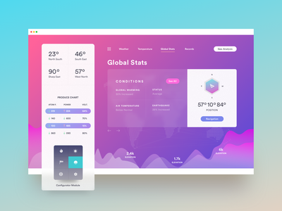 SiFi Dashboard web app weather saas natgeo medical app medical health dashboard earthquake dhaka dashboard cms analytics