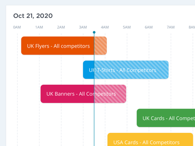 Scheduling / Timeline idea visualization scheduler schedule timeline