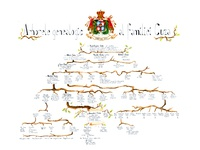 Genealogical tree Alexandru Ioan Cuza family