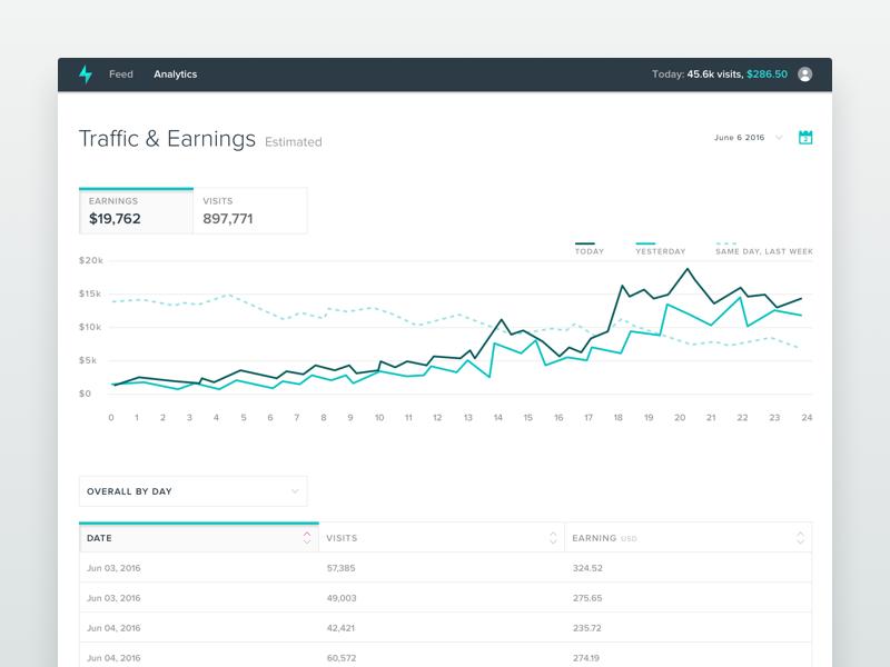 Analytics Dashboard chart reporting minimal clean data visualization data ui design ui analytics dashboard