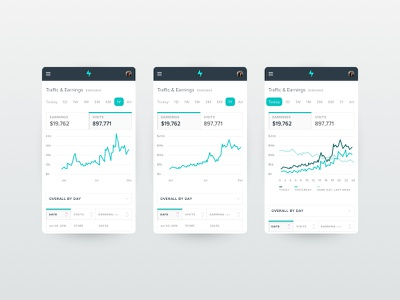 Upbolt Analytics Dashboard | Mobile clean ui ux web app app reporting data visualization data graphs analytics dashboard mobile