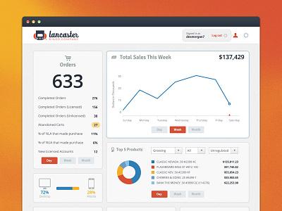 Website Analytics Dashboard dashboard data visualization ecommerce ui user interface design analytics interface graphs application clean pie chart flat design stats app