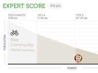 Retail Product Experts - Expert Score (Klout)