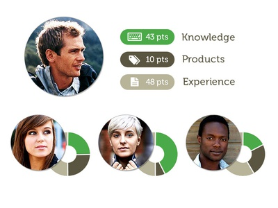 3point5 Expert Profile - Rank Announcement